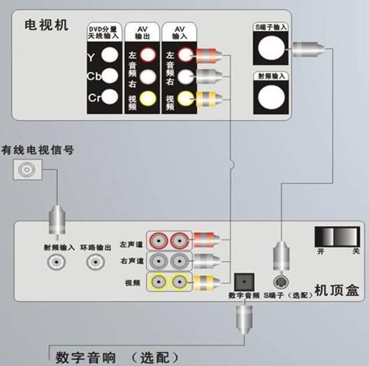 安装数字有线电视机顶盒接线说明